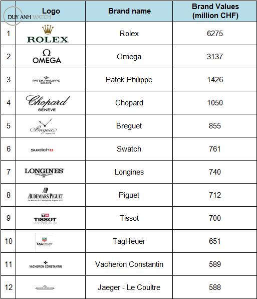 Bảng xếp hạng giá trị thương hiệu đồng hồ Thuỵ Sỹ